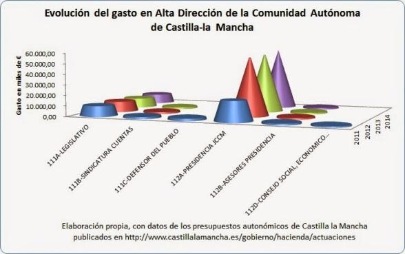 Evolución del gasto del capítulo de alta dirección de la comunidad de los Presupuestos de CLM