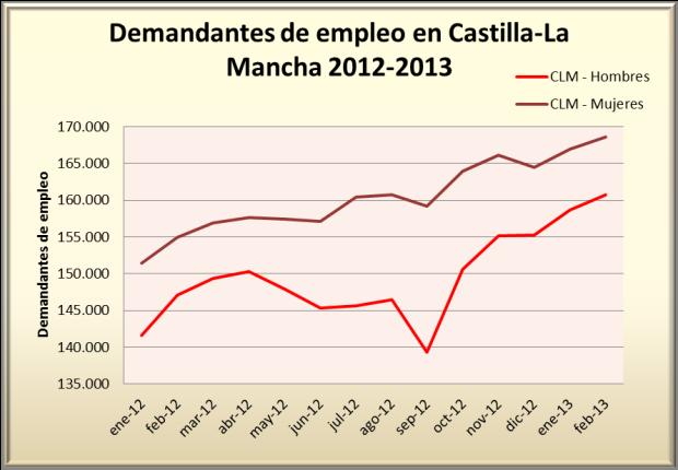 Demandantes de empleo CLM 2012-2013
