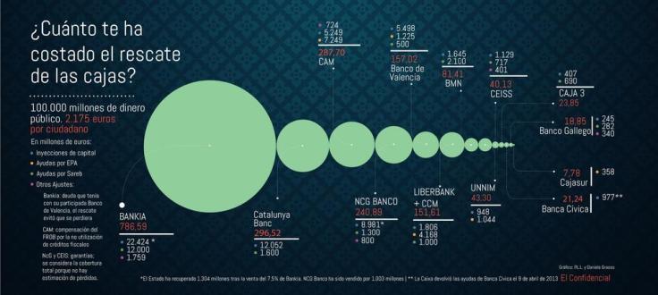 El precio del rescate a la banca