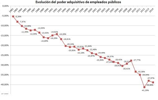 Evolución del poder adquisitivo de los empleados públicos