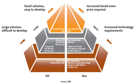 Gas de esquisto - fracking - y gas convencional
