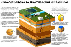 Esquema del proceso de explotación del gas de esquisto (fracking)