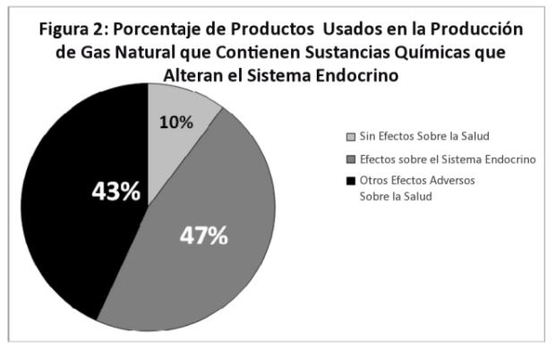 Productos utilizados en el proceso de facking que afectan al sistema endocrino