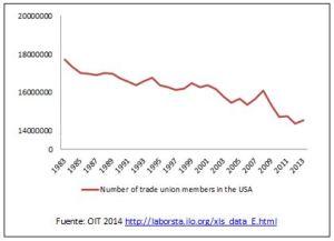 Afiliación a sindicatos