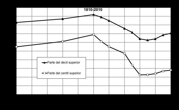 Desigualdad económica en UK