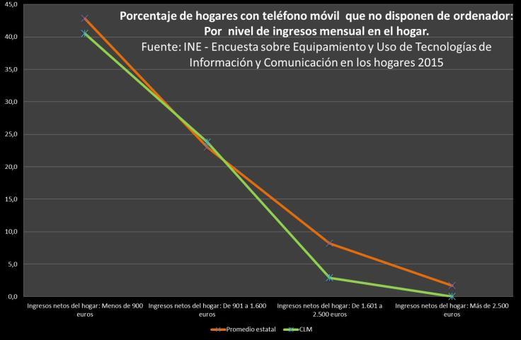 Encuesta sobre Equipamiento y Uso de Tecnologías de Información y Comunicación en los Hogares. Año 2015. http://www.ine.es/prensa/np933.pdf