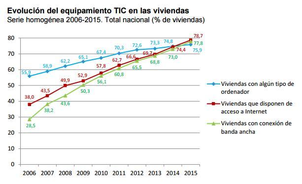 Fuente INE: Encuesta sobre Equipamiento y Uso de Tecnologías de Información y Comunicación en los Hogares. Año 2015. http://www.ine.es/prensa/np933.pdf