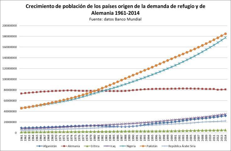 Crecimiento demográfico países migrantes