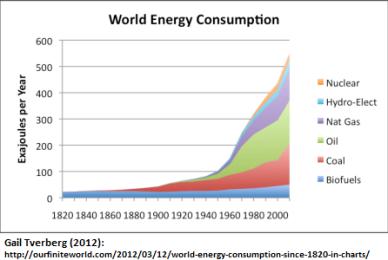 consumo-mundial-de-energia