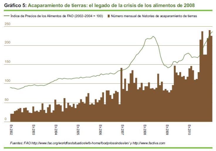 Acaparamiento de tierras: el legado de la crisis de los alimentos de 2008