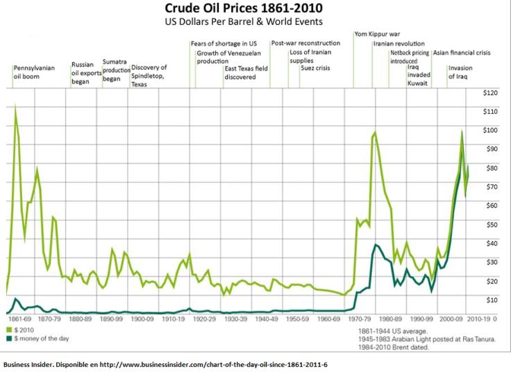 crude-oil-prices