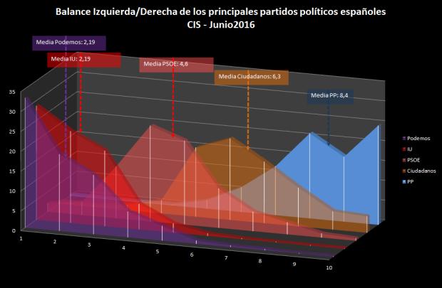 I-D partidos políticos