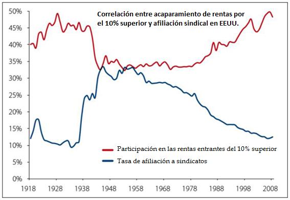 g-afiliacion-sindical-y-desigualdad