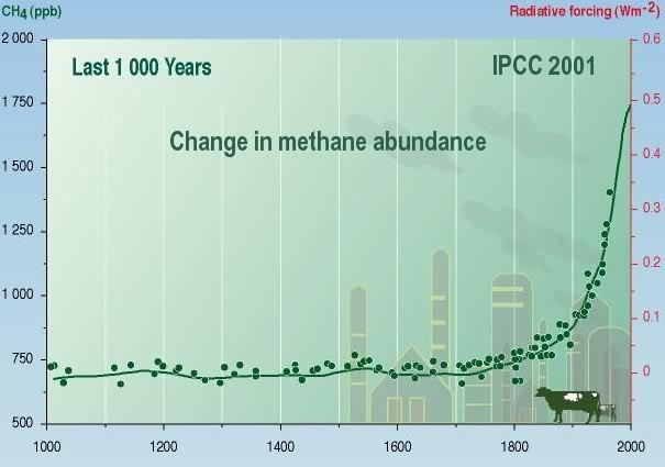 Histórico de la presencia de gas Metano en la atmósfera. Fuente: IPCC