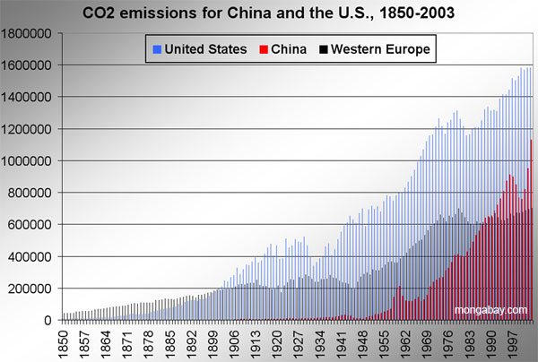 Histórico de emisiones de CO2 de EEUU, China y Europa Occidental. Fuente: Consumer Energy Report
