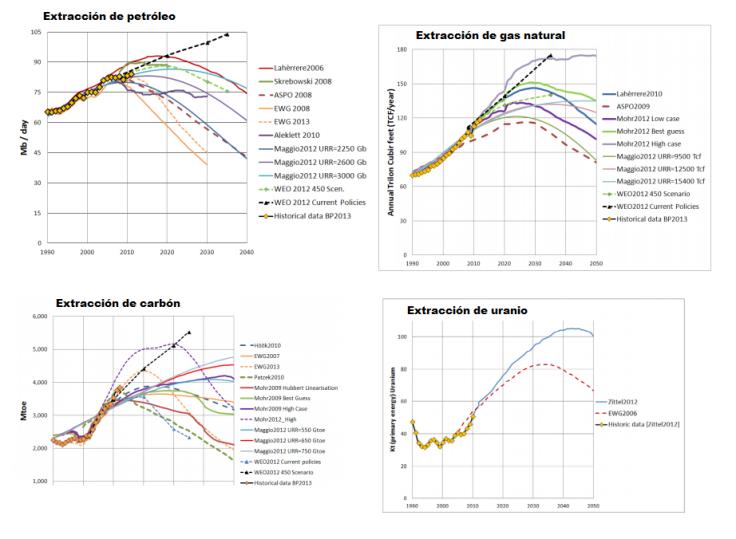 pico-de-combustibles-no-renovables