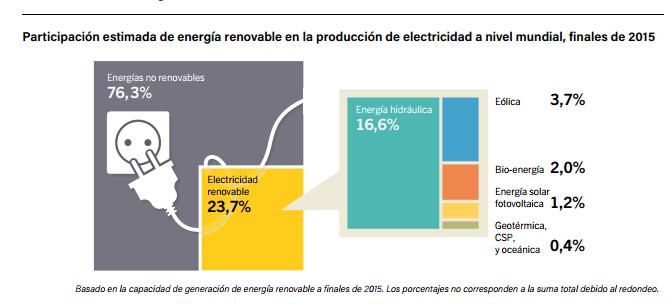 participacion-de-las-renovables-en-el-mix-mundial-2015