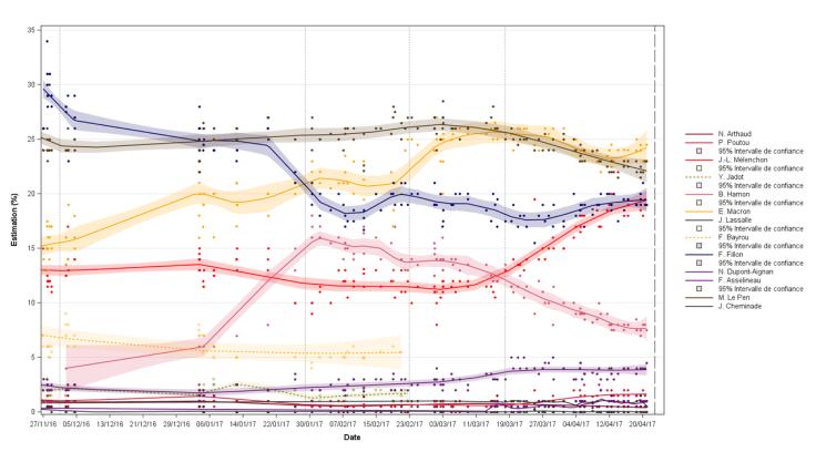 Evolución de las intenciones de voto en la primera vuelta de las elecciones a la presidencia de Francia