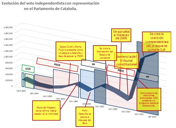 Evolución del voto independentista