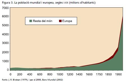 Gráfico de crecimiento de la población