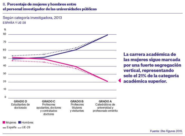Géneros en la universidad española