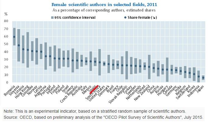 Autoría femenina de publicaciones 2011