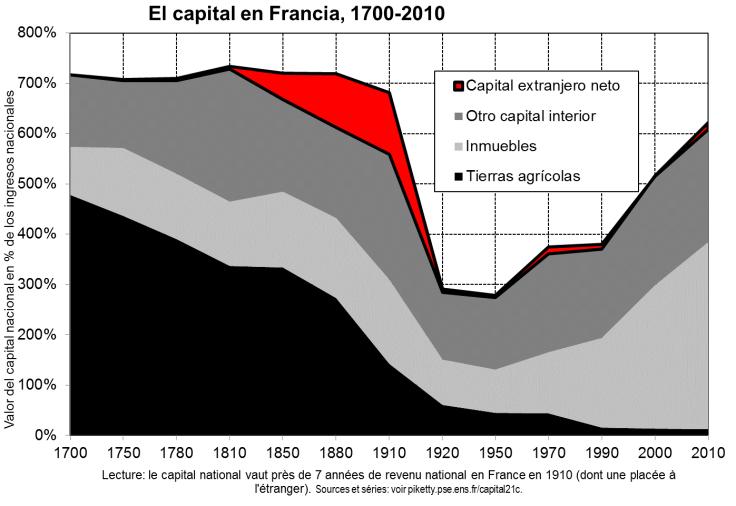 El capital en Francia