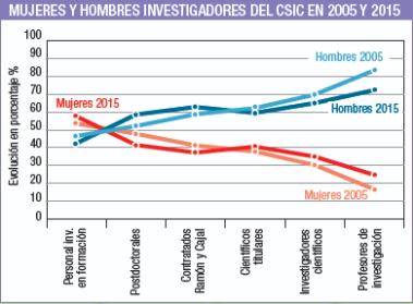 Géneros investigadores del CSIC entre 2005 y 2015