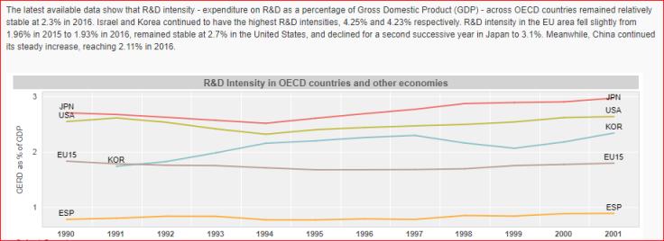 Inversión R&D OCDE 1990-2001