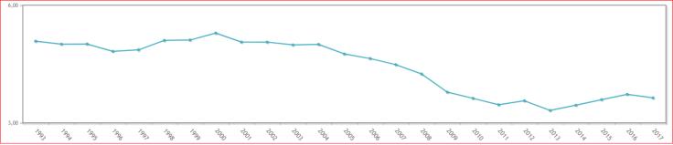Tasa de nupcialidad en España (1993-2017)