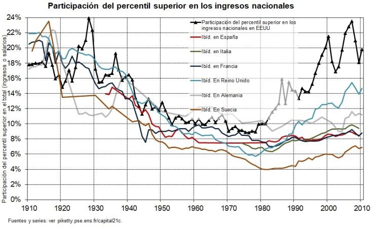 Participación 1% 1910-2010
