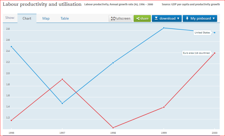 Productividad OCDE 1996-2000