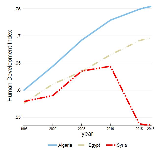 IDH Siria, Egipto y Argelia 1995-2017
