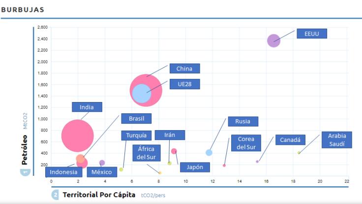 Emisiones GEI per cápita y territorio