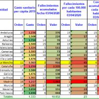 Estadísticas COVD-19 en España por Comunidad Autónoma
