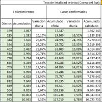 Estadísticas de población realmente infectada por el Coronavirus SARS-COV2